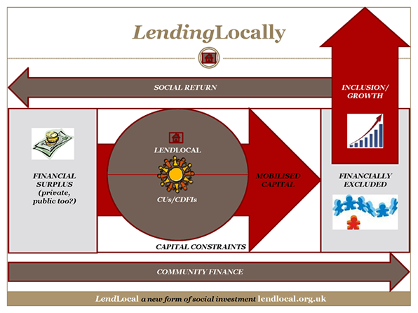 LendLocal – A new form of social investment